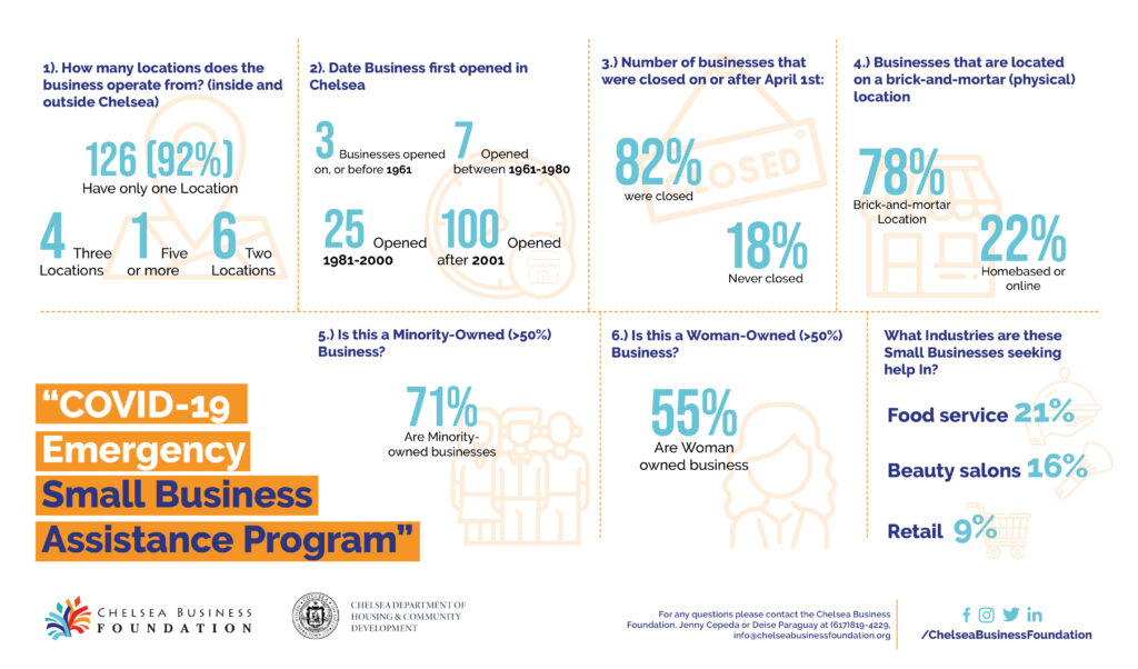 Chelsea Business Impact infography