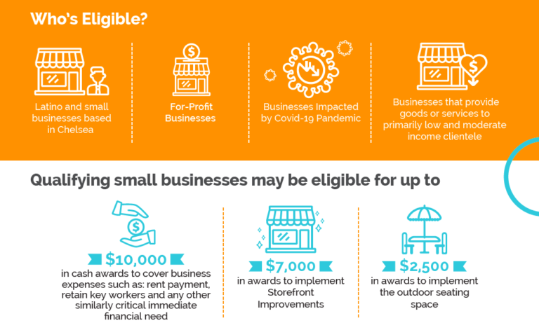who qualify for the small business stabilization grants